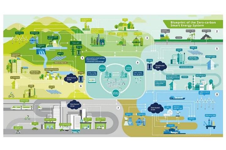 Blueprint of Zero-carbon Smart Energy System