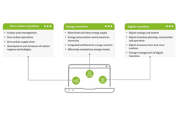 Three Core Capabilities of Zero-carbon Smart Energy System